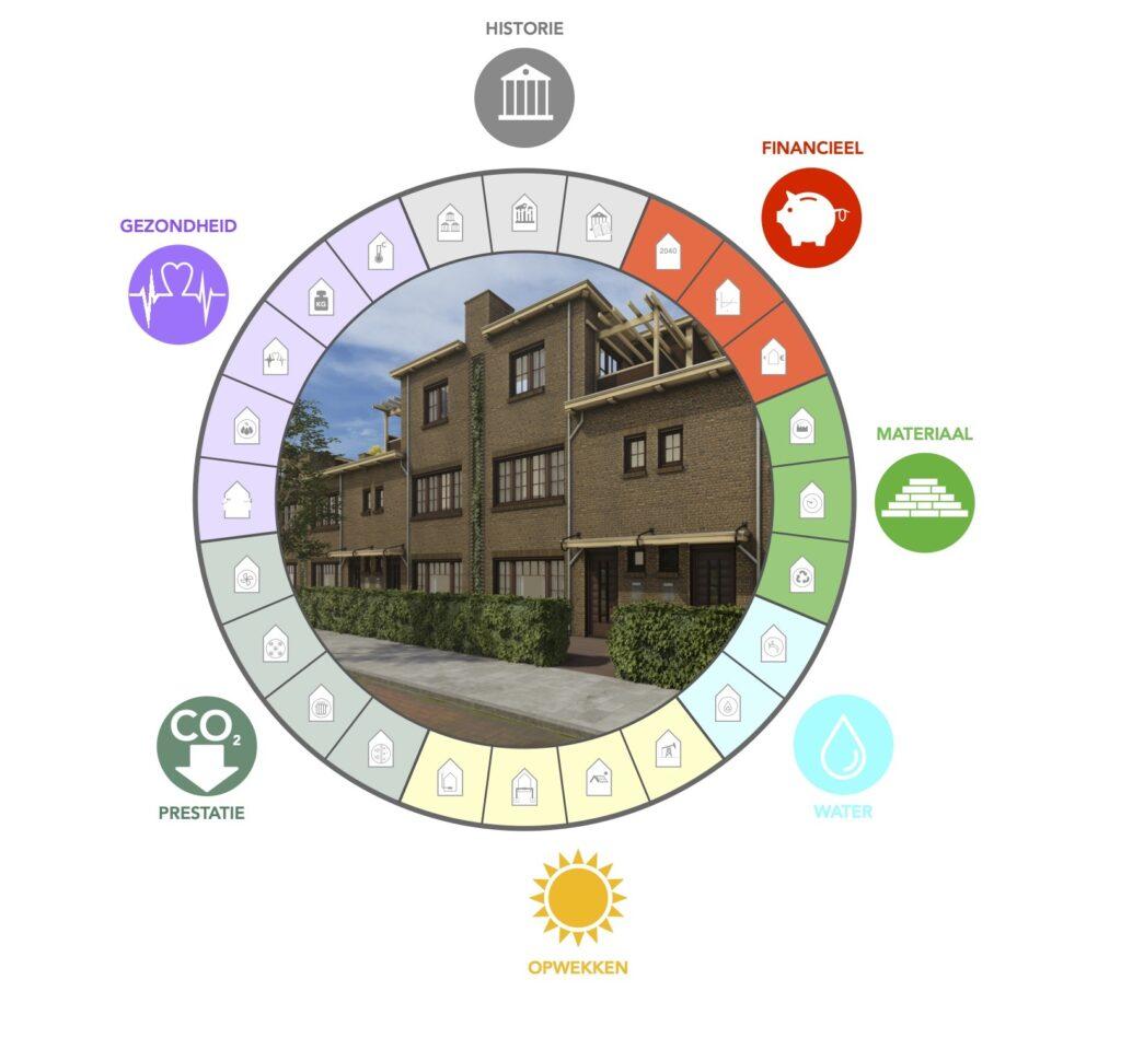 pr architectenburo - Duurzaamheid